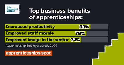 Skills Development Scotland | Top business benefits of apprenticeships | Increased productivity 83% | Improved staff morale 79% | Improved image in the sector 74% | *Apprenticeship Employer Survey 2020 | apprenticeships.scot